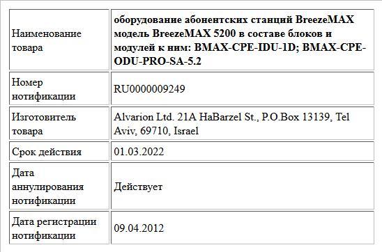 оборудование абонентских станций BreezeMAX модель BreezeMAX 5200 в составе блоков и модулей к ним:  BMAX-CPE-IDU-1D;   BMAX-CPE-ODU-PRO-SА-5.2