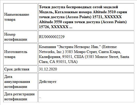 Точки доступа беспроводных сетей моделей Модель, Каталожные номера Altitude 3510 серия точки доступа (Access Points) 15721, ХХХХХХ Altitude 3550  серия точки доступа (Access Points) 15726, ХХХХХХ ...